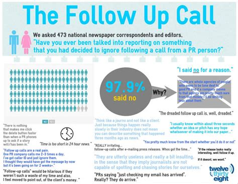 98 of journalists say the follow up call from prs doesn t