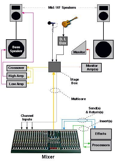 Sound System Diagram For Band by 11 Best Conection Diagram Images On