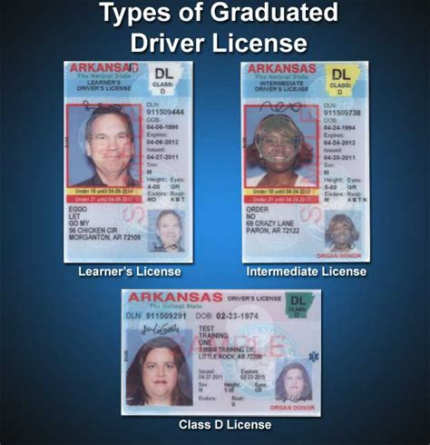 Arkansas Drivers License Study Guide
