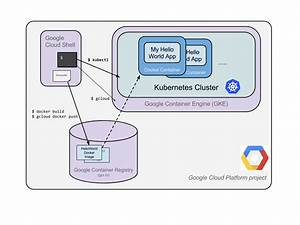 Deploy A Java Application To Kubernetes On Google
