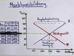 Gleichgewichtspreis Berechnen Tabelle : vwl grundlagen gleichgewichtspreis 3 youtube ~ Themetempest.com Abrechnung