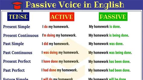 The subject is performing the. Passive Voice in English | Practise English Grammar ...