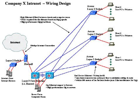 designing  small business intranet computing