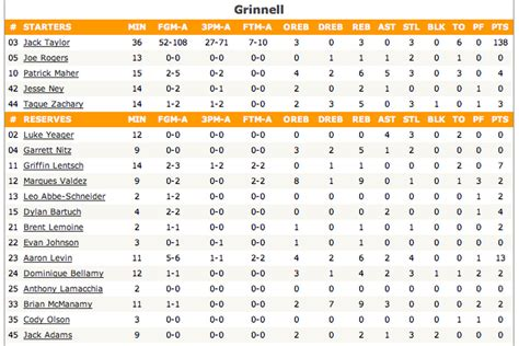 grinnell  faith baptist college box score  insane