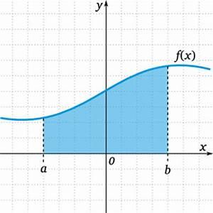 Integral Fläche Berechnen : integral matheguru ~ Themetempest.com Abrechnung