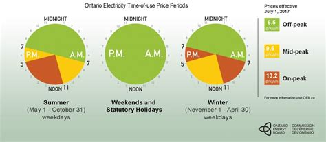 save   peak electricity times