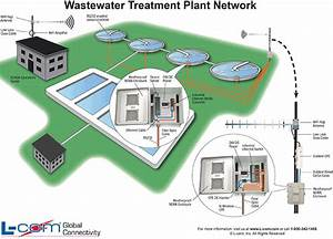 Curacao Green  U2013 Waste Water Treatment Projects To Be