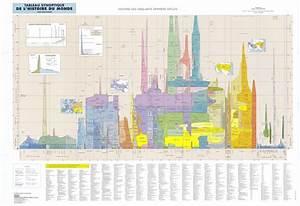 Tableau Du Monde : regards sur le monde sur mon monde tableau synoptique de l 39 histoire du monde par ~ Teatrodelosmanantiales.com Idées de Décoration
