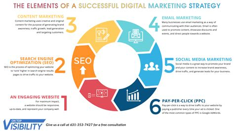 Website Marketing by The Elements Of A Successful Digital Marketing Strategy