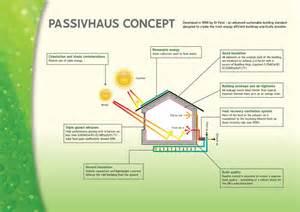 house plans architect passivhaus thir13en solutions