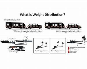 Does Your Travel Trailer Need A Sway Bar  A Simple Guide
