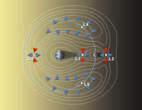 Earth-Moon Lagrange Points