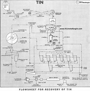 Tin Ore Extraction