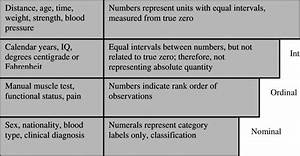 The Four Levels Of Measurement According To Stevens  1946