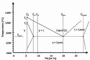 Pseudo Binary Phase Diagram Of Allvac  U00ae 718plus Tm