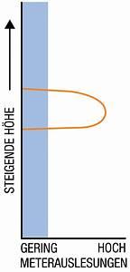 Feuchtigkeit In Wänden : beurteilung der feuchtigkeit in geb uden aufsteigende feuchtigkeit kontrolle ~ Markanthonyermac.com Haus und Dekorationen