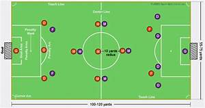 Soccer Field Diagram And Soccer Positions