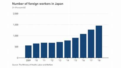 Foreign Workers Japan Number Graph Immigration Chart