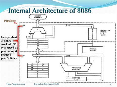 Block Diagram Of 8086 Microprocessor Intel Microprocessor