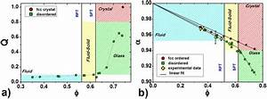 Structural Order Phase Diagrams   A  Normalized Bond