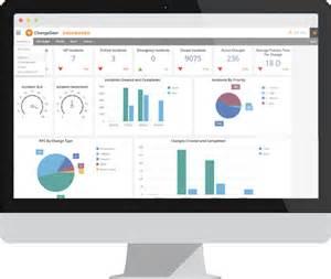 free service desk software itil changegear service desk implementation meritide mn