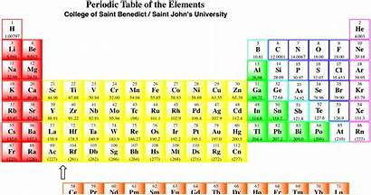 Chemistry Charges Table Periodic