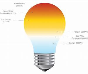 Colour Temperature Chart