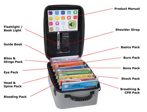 Talking First Aid Kit Gives Audio & Visual Instructions