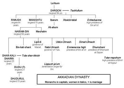 Antichi Governatori Persiani by Cronologia Della Storia Antica 2500 A C 2001 A C