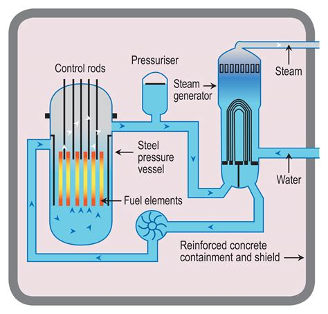 How Does Nuclear Reactor Make Electricity World