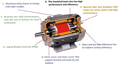 3 Phase Motor by Three Phase Motors Hitachi Industrial Equipment Systems