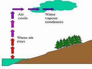 The Water Cycle  Introduction To Rivers Topic  Ks3