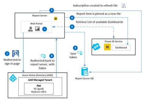 Xim Tile Doc Data Page by Power Bi Report Server Integration Configuration Manager