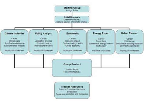 alternative energy alternative energy webquest worksheet