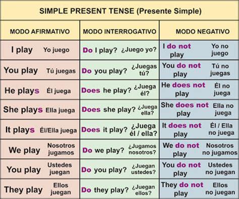 Presente Simple  (simple Present Tense)  Aprender Inglés Fácil