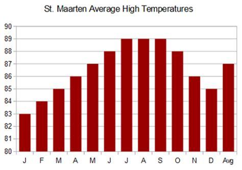 st maarten average monthly weather