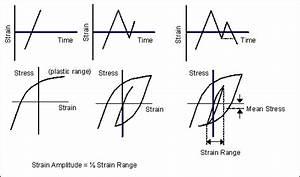 Understanding Fatigue Analysis