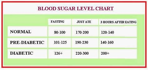 low blood sugar symptoms blood sugar levels chart