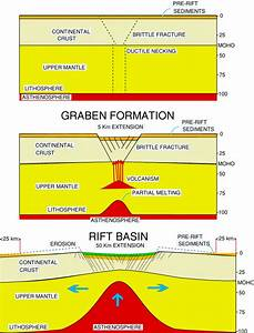 East African Rift Valley Diagram