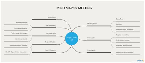 Mind Maps for Meetings | Mind map, Mind map template, Map