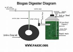 Biogas Plant Anaerobic Digester  U0026quot Science Fair Project