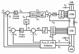 Functional Block Diagram Of Vector Control Csi Drive Based