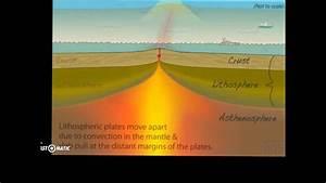 Sea-floor Spreading Divergent Boundaries