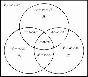 Venn Diagram And Operation On Sets