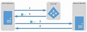 Active Assurance Service Client : dienst zu dienst authentifizierung f r azure ad mit oauth 2 0 microsoft docs ~ Medecine-chirurgie-esthetiques.com Avis de Voitures