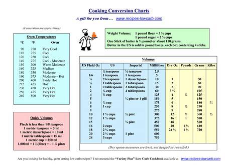 measurement conversion chart measurements converter