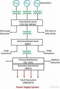 Single Line Diagram Of Power Supply System