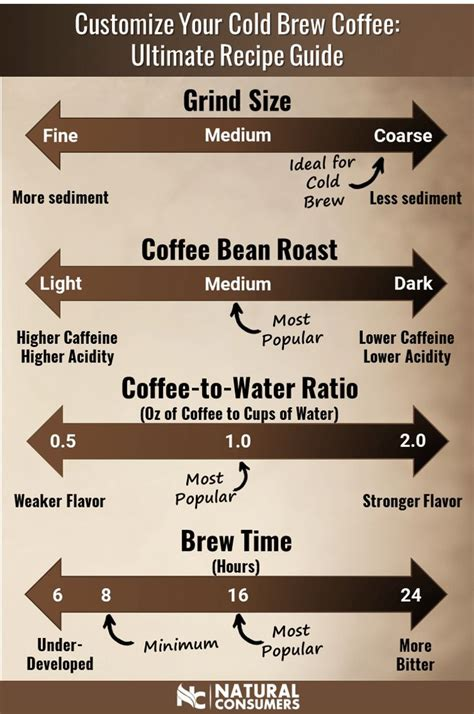 Because you're now brewing with cold water instead of hot water, the molecules are moving much. Customize your cold brew coffee by tweaking these 4 variables: grind size, bean roast, coffee-to ...