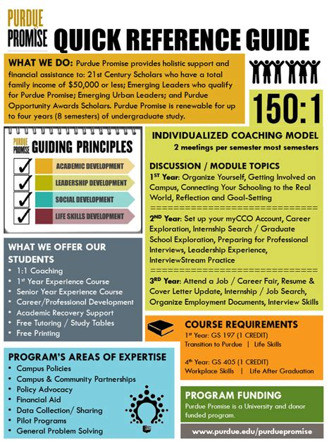 Student Success At Purdue  Quick Reference Guide