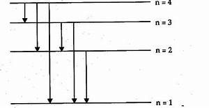 The Figure Shows Energy Level Diagram Of Hydrogen Atom